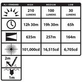 XPR-5580G - ANSI ratings