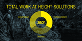 Total Work at Height Solutions