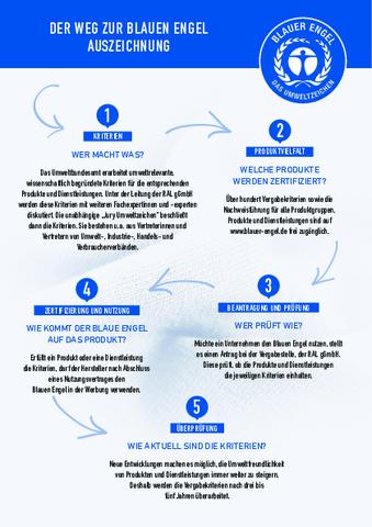 Flyer - Der Weg zur Blauen Engel Auszeichnung.pdf